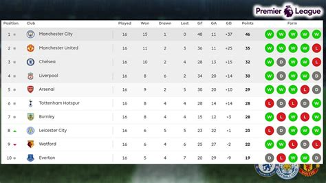 epl table stand now premier league match week 16 results table standings 9