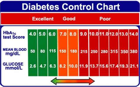 blood sugar levels  facts