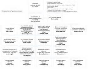 organigramme et biographies cahier d information 1