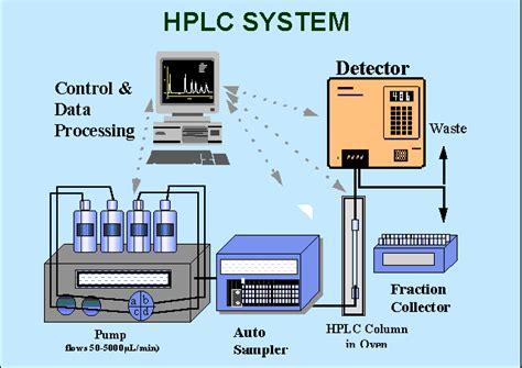 high performance liquid chromatography diagram hplc instrument