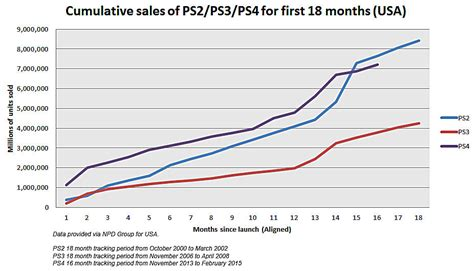 Sale Ps4 L A Reg 3 xbox one stagnates while ps4 dominates can the tables turn