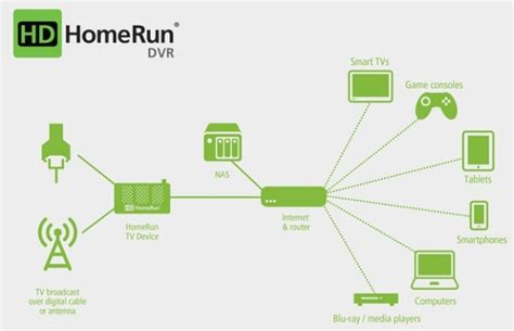 Record Player Storage by Hdhomerun Is Ready To Make Your Android Tv A Dvr