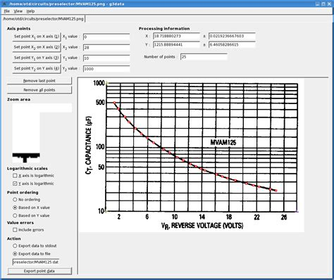varactor diode graph varactor capacitance vs voltage curve fitting