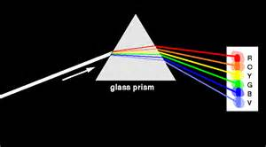 prism color surfing for sunbeams the sun emits light at many wavelengths