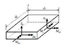 integrated circuit finite element nodally integrated finite element formulation for mindlin reissner plates