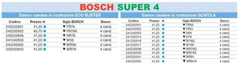 catalogo candele bosch duetto club italia il forum