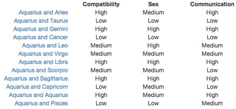imgs for gt aquarius compatibility chart