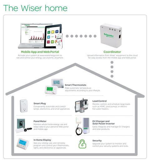 schneider electric wiser programmable communicating