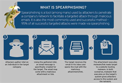 phishing attacks advanced attack techniques books spear phishing security news trend micro uk
