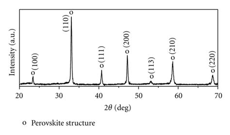 xrd pattern of sodium titanate effect of processing on synthesis and dielectric behavior