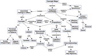 Concept maps what a concept reflections of a second career math