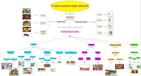 metodi conservazione alimenti le tecniche di conservazione degli alimenti esplorando