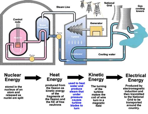 diagram of a nuclear power station p2 6 1 aqa gcse physics unit 2