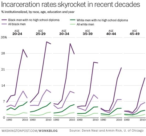 presidents and mass incarceration choices at the top repercussions at the bottom books chart of the week the black white gap in incarceration