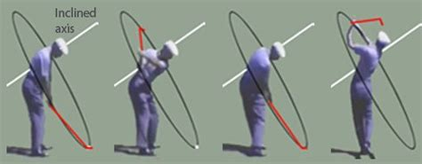 golf swing shoulder rotation correct golf swing rotation maximizes power to the club head