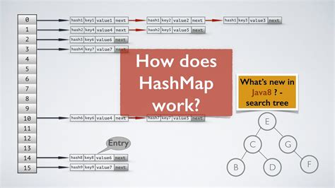 tutorial java hashmap hash map java my blog