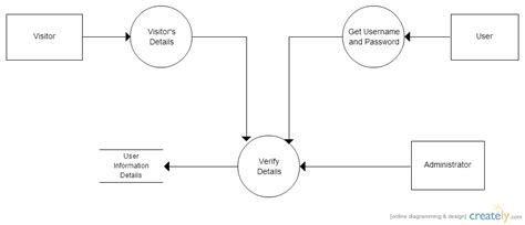 data flow diagram for login dfd level 2 register and login data flow diagram