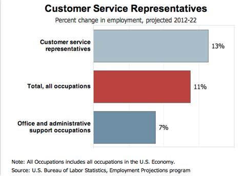 customer service resume sles writing guide