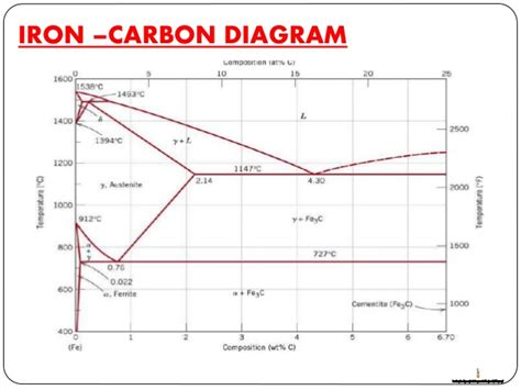 iron carbon diagram iron carbon phase diagram