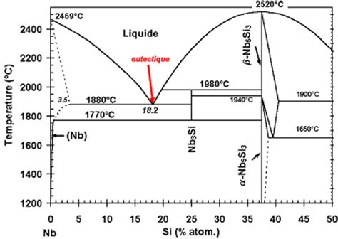 diagramme de phase fer silicium dendrites onera