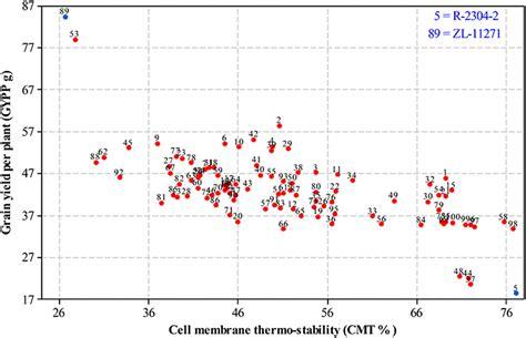 frontiers genetic effects conferring heat tolerance