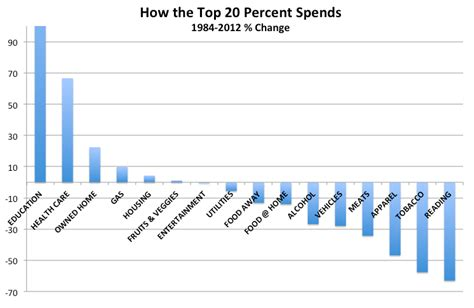 Rich Spend Money by How The Rich And Poor Spend Money Today And 30 Years Ago