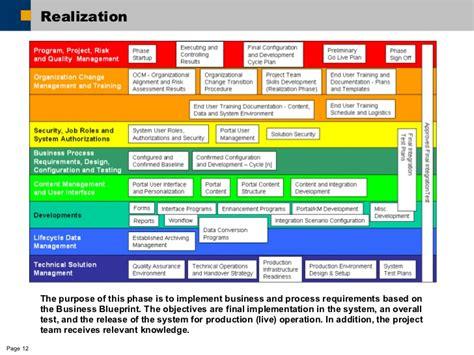 implementation methodology template asap methodology in implementing erp