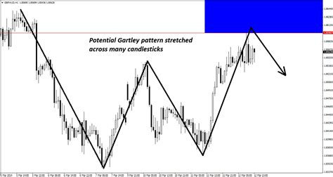 triangle wave pattern a triangle inspired elliott wave short in gbp aud