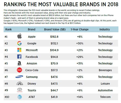 forbes the world s 100 most valuable brands in 2018