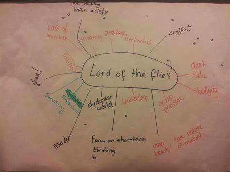 as the flies map literature2markus imperfect world lord of the flies by