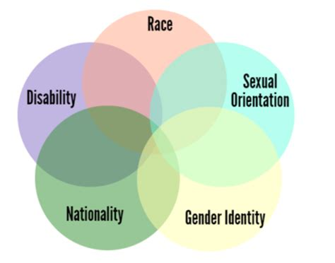 inter sectionality what is intersectionality and what does it have to do