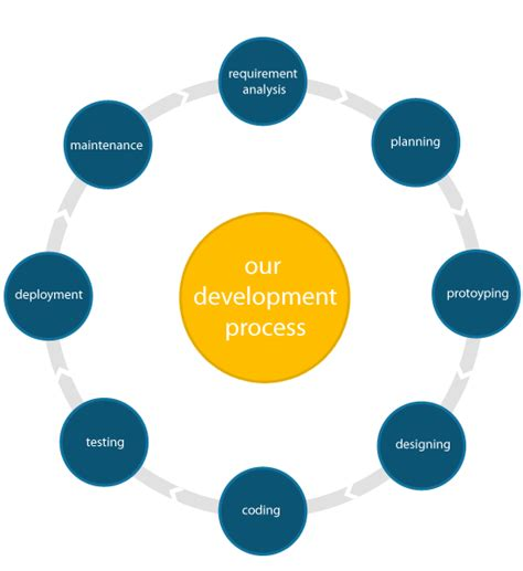 web development workflow process bestwebhostingindia our work process