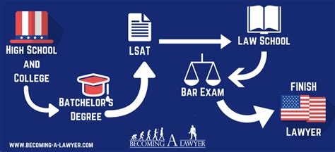 Can You Become A Lawyer If You A Criminal Record Becoming A Lawyer In The U S Becoming A Lawyer
