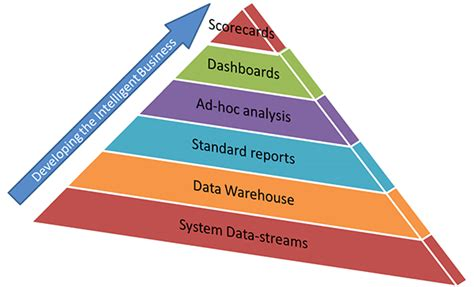 Intelligence Pyramid by The Intelligent Business And Business Intelligence