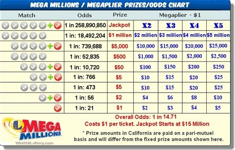 Us Sweepstakes Mega Million - california ca mega millions prizes and odds calotteryx com