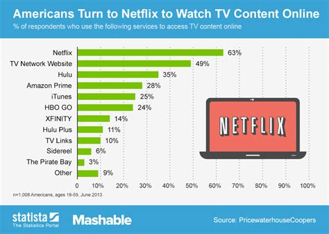 internet tv online streaming services comparison chart americans turn to netflix to watch tv content