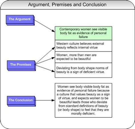 the structure of argument books user robin day test how to get started on research page