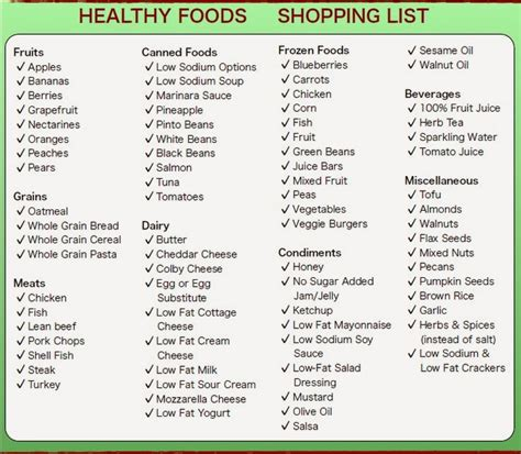 healthy grocery shopping list template diary of a fit healthy grocery shopping list