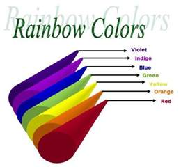 what is the color of the rainbow rainbow colors vibgyor colours rainbow colours