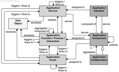 Application Interaction Diagram archimate 174 3 0 1 specification