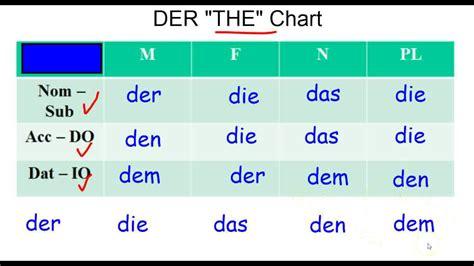 der die das b ro german grammar dative and the der chart