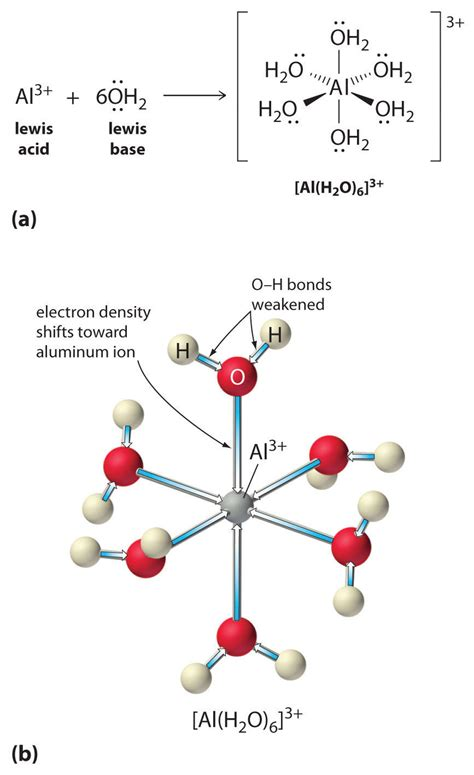 hydration number of ions aqueous acid base equilibriums