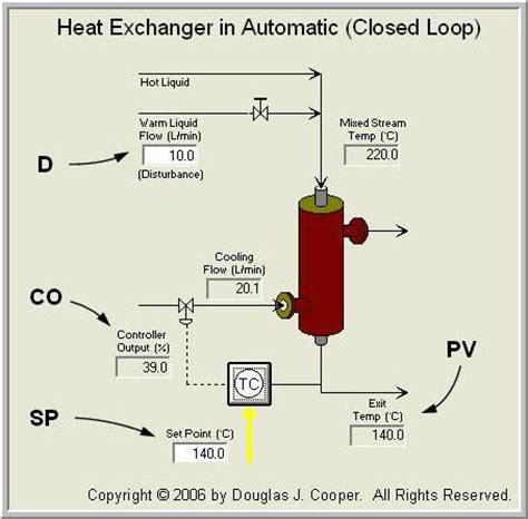 heat exchanger process flow diagram step test data from the heat exchanger process guru