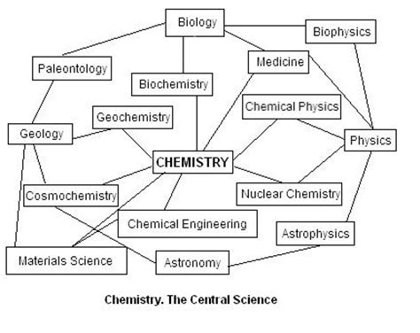 Essay About Chemistry As A Central Science by Binghamton Academics Schools And Colleges Harpur College Of Arts And Sciences