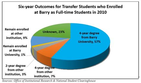 Of Florida Mba Requirements by About Barry Student Achievement Barry