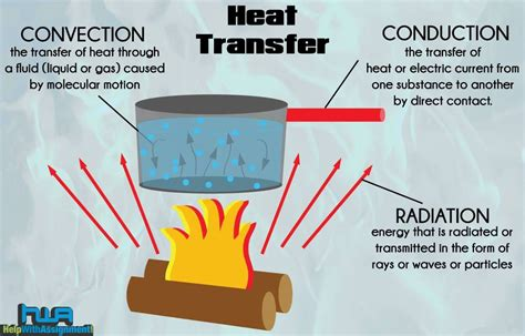 Exle Of Energy Transfer by Heat Transfer Assignment Help
