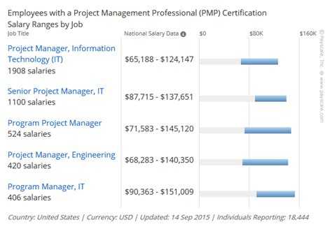 Certified Project Manager With Mba Salary by Top Benefits Of Earning Your Project Management