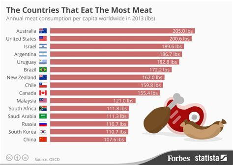 Which Countries Eat The Most Meat Each Year Infographic How Much Is It To Eat At Country Buffet