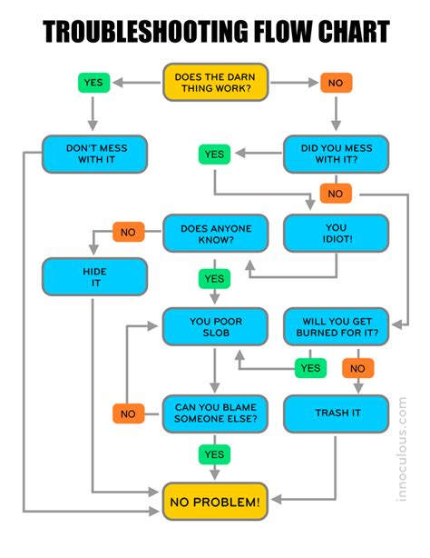troubleshooting flowchart engineers flowchart create a flowchart