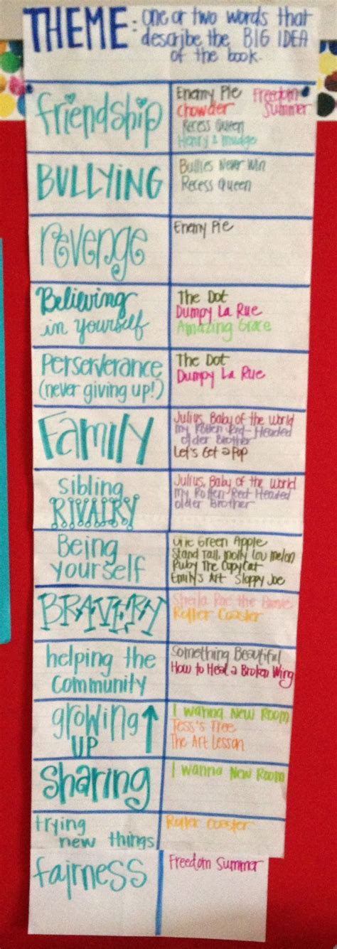 reading themes list 61 best theme reading anchor charts images on pinterest